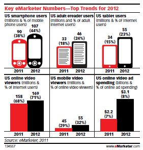 eMarketer Digital Trends for 2012