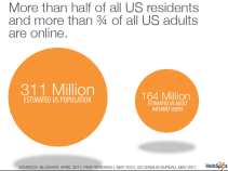 HubSpot statistics saying more than half of U.S. residents and more than 3/4 of all US adults are online.