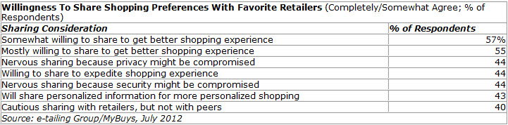 Shopper survey - Willingness to share shopping preferences with favorite retailers.