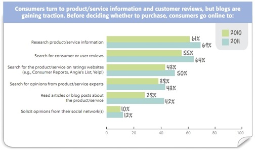 Chart: Consumers turn to product/service information and customer reviews, but blogs are gaining traction. Before deciding whether to purchase, consumers go online to: (chart of data)
