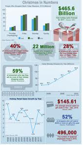 Statistics about buying behavior during the holiday season.