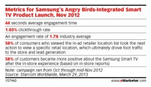 Samsung & Angry Birds success metrics notated.
