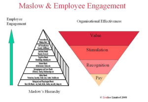 employee_maslow_needs